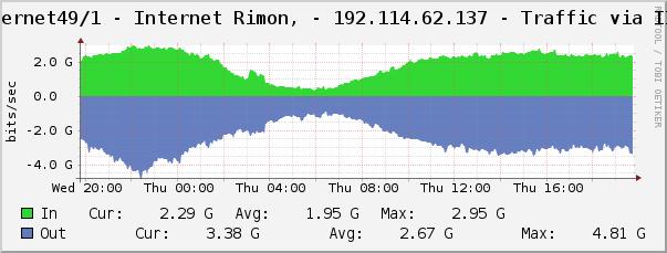 Internet Rimon Traffic Graph
