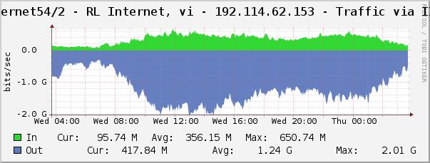 R.L. Internet Traffic Graph