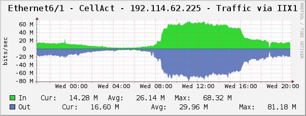 CellAct communication Traffic Graph