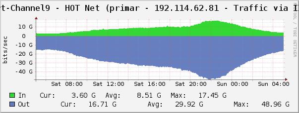 HOT Net link 1 Traffic Graph