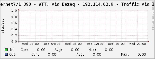 AT&T Traffic Graph