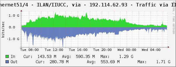 ILAN (IIUCC - Machba) Traffic Graph