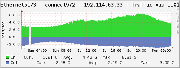 Connect972 Traffic Graph