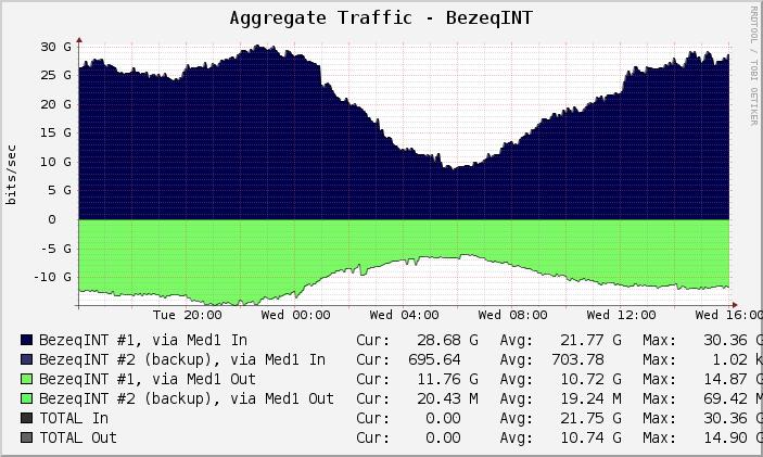 Bezeq International Traffic Graph