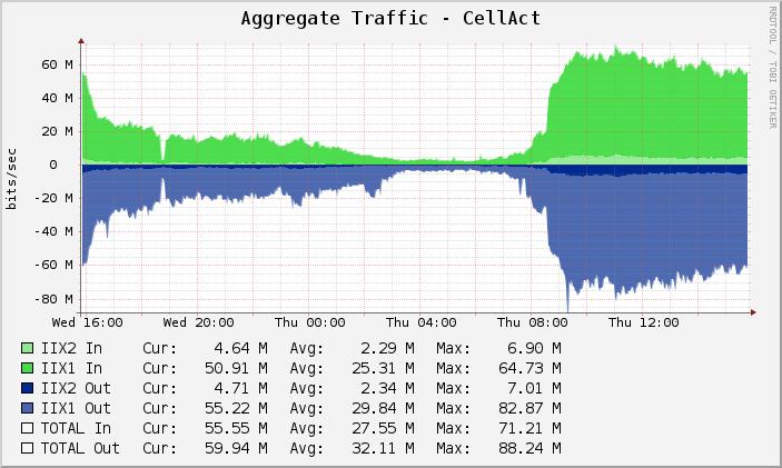 CellAct #2 communication Traffic Graph