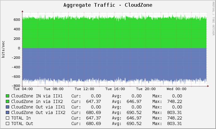 CloudZone Traffic Graph