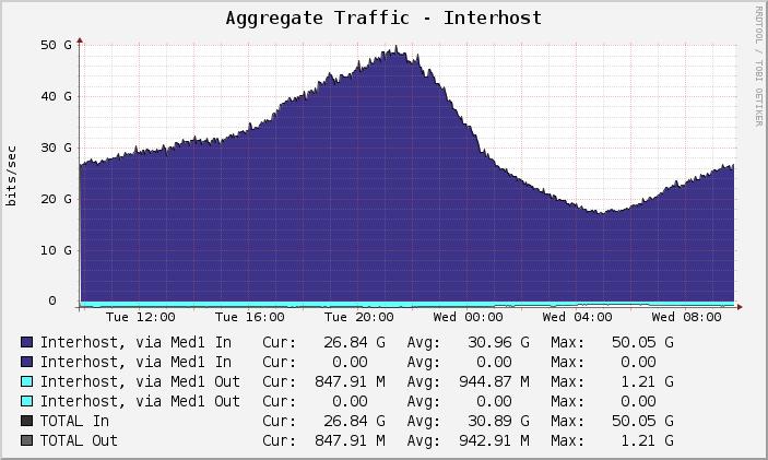Interhost Traffic Graph
